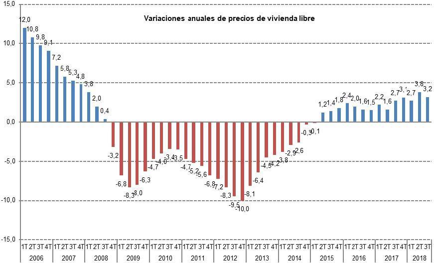 El Precio Medio Del M2 De La Vivienda Libre En España Se Situó En