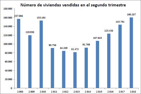 Número de viviendas vendidas en el segundo trimestre - Ministerio de Fomento. - Ministerio de Fomento.